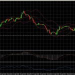 Micro trading technic with charts of 1 min