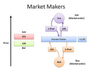 List of market makers in forex