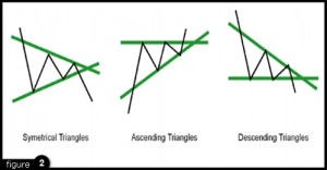 Forex chart Formations