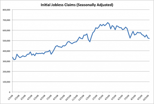 Initial Jobless Claims of USA