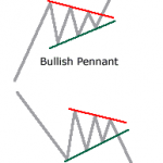 Pennants Chart Formations