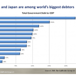 Major debtor countries in the world