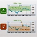 Binary options on currencies