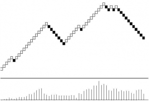 Real example of Renko Charts