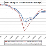 Japan Tankan Survey