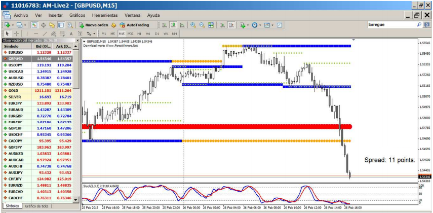 Trading Strategy with Supports, Resistances and Stochastic