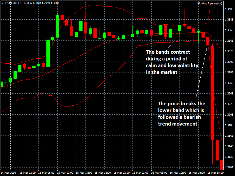 Binary options and bollinger bands