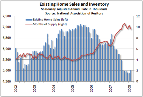 Us existing home sales forex