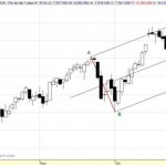 Trident commodity trading system