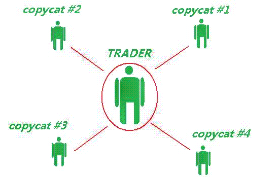 Auto copy binary trades
