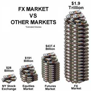 Forex markets major