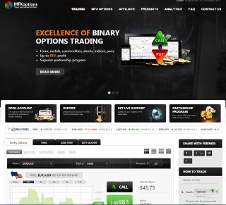 Fx options brokerage